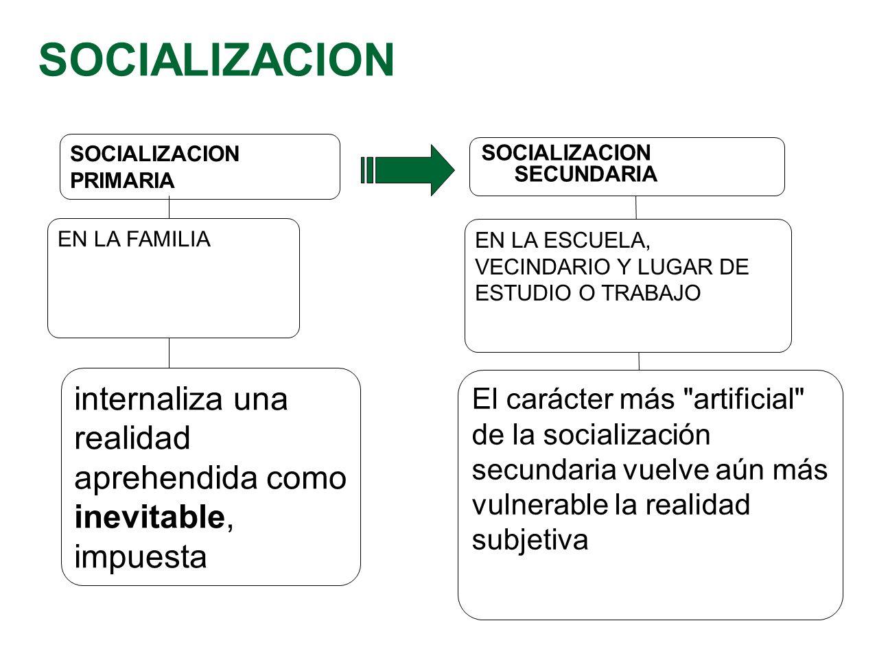 SOCIALIZACION PRIMARIA SOCIALIZACION SECUNDARIA EN LA ESCUELA, VECINDARIO Y LUGAR DE ESTUDIO O TRABAJO El carácter más