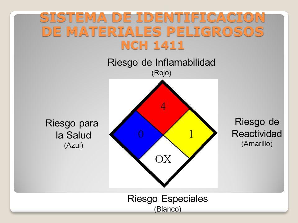 SISTEMA DE IDENTIFICACION DE MATERIALES PELIGROSOS NCH 1411 OBJETIVOS Proveer información básica para el combate de incendios y emergencias. Entregar
