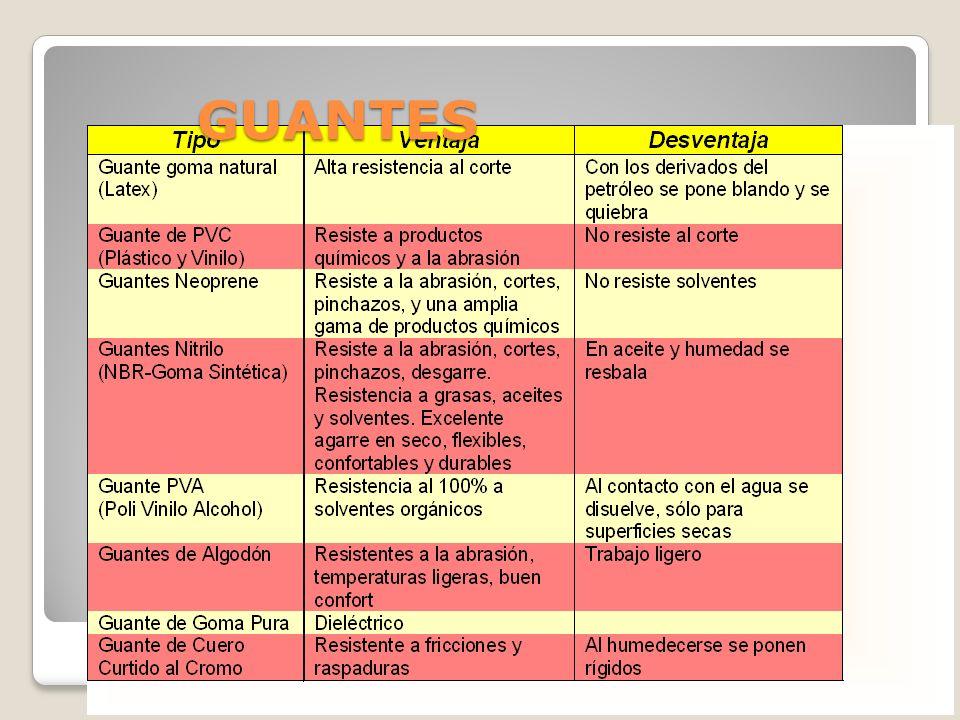 EQUIPOS DE PROTECCION PERSONAL NO RESPIRATORIO CABEZA. OJOS. PIES. MANOS. CUERPO.