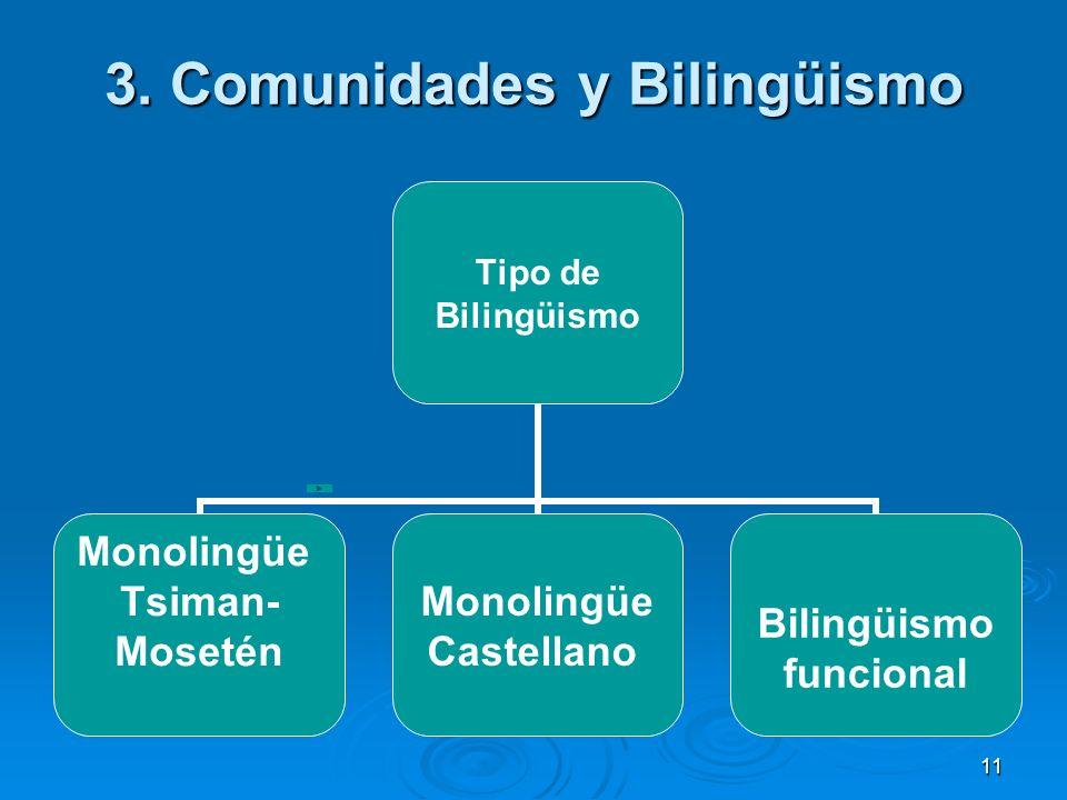 11 3. Comunidades y Bilingüismo Tipo de Bilingüismo Monolingüe Tsiman- Mosetén Monolingüe Castellano Bilingüismo funcional