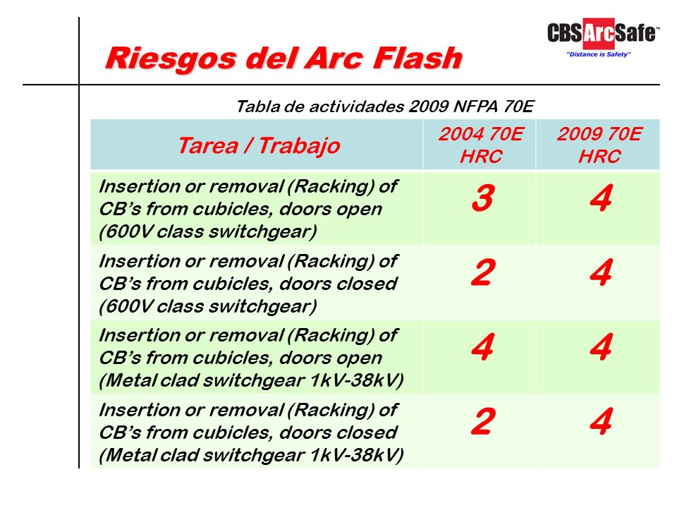 Riesgos del Arc Flash Tarea / Trabajo 2004 70E HRC 2009 70E HRC Insertion or removal (Racking) of CBs from cubicles, doors open (600V class switchgear) 34 Insertion or removal (Racking) of CBs from cubicles, doors closed (600V class switchgear) 24 Insertion or removal (Racking) of CBs from cubicles, doors open (Metal clad switchgear 1kV-38kV) 44 Insertion or removal (Racking) of CBs from cubicles, doors closed (Metal clad switchgear 1kV-38kV) 24 Tabla de actividades 2009 NFPA 70E