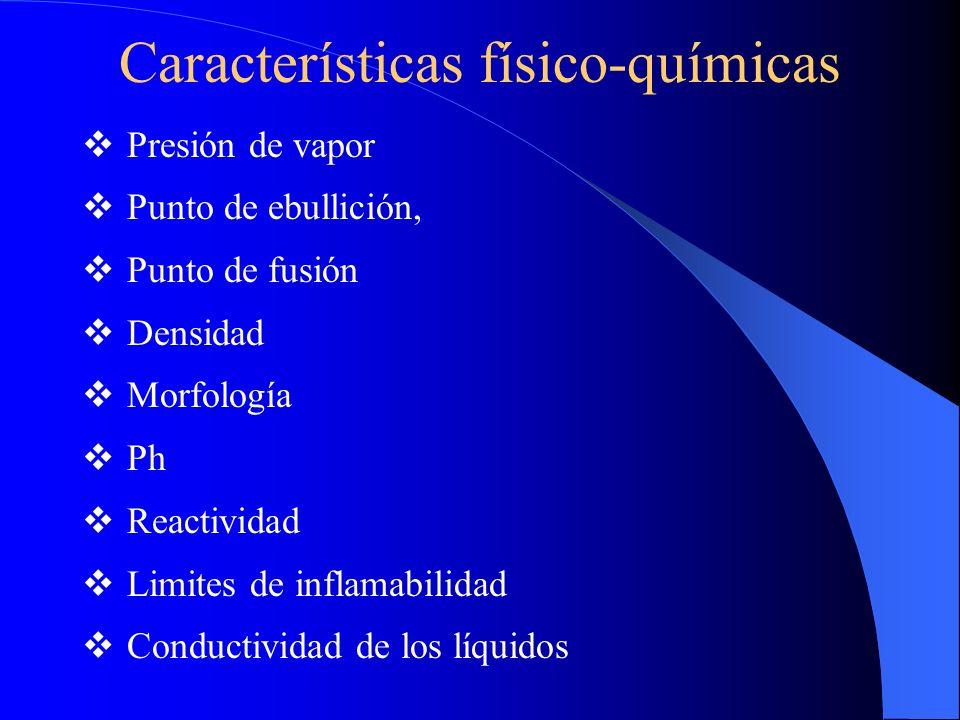 Características físico-químicas Presión de vapor Punto de ebullición, Punto de fusión Densidad Morfología Ph Reactividad Limites de inflamabilidad Conductividad de los líquidos