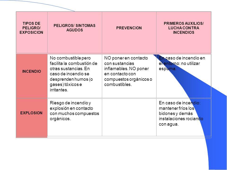 Nº CAS 7697-37-2 Nº RTECS QU5775000 Nº ICSC 0183 Nº NU 2031 Nº CE 007-004-00-1 ICSC: 0183 Preparada en el Contexto de Cooperación entre el IPCS y la Comisión de las Comunidades Eurpoeas © CCE, IPCS, 1994 Fichas Internacionales de Seguridad Química Nº CAS 7697-37-2 Nº RTECS QU5775000 Nº ICSC 0183 Nº NU 2031 Nº CE 007-004-00-1 ACIDO NITRICO HNO 3 Masa molecular: 63.0