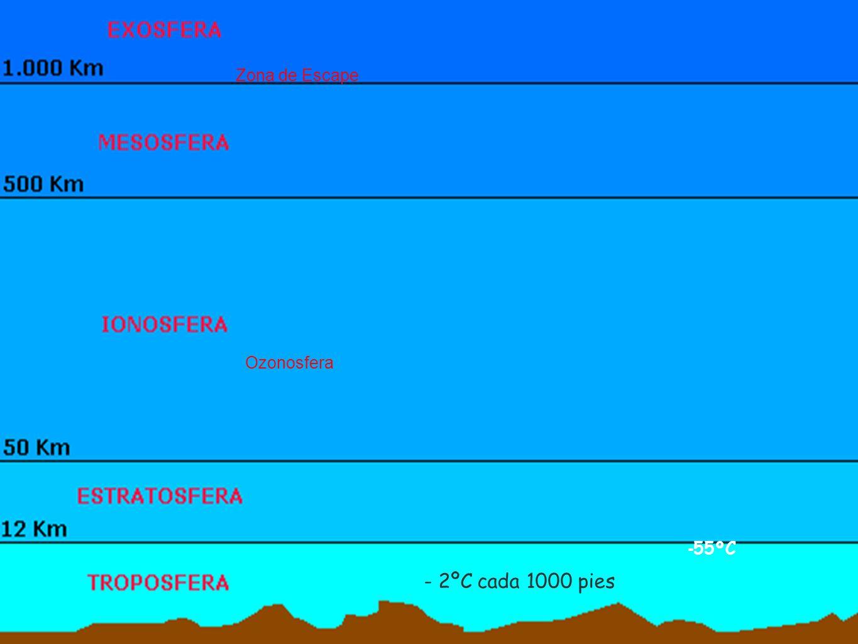 Ozonosfera Zona de Escape - 2ºC cada 1000 pies - 55ºC