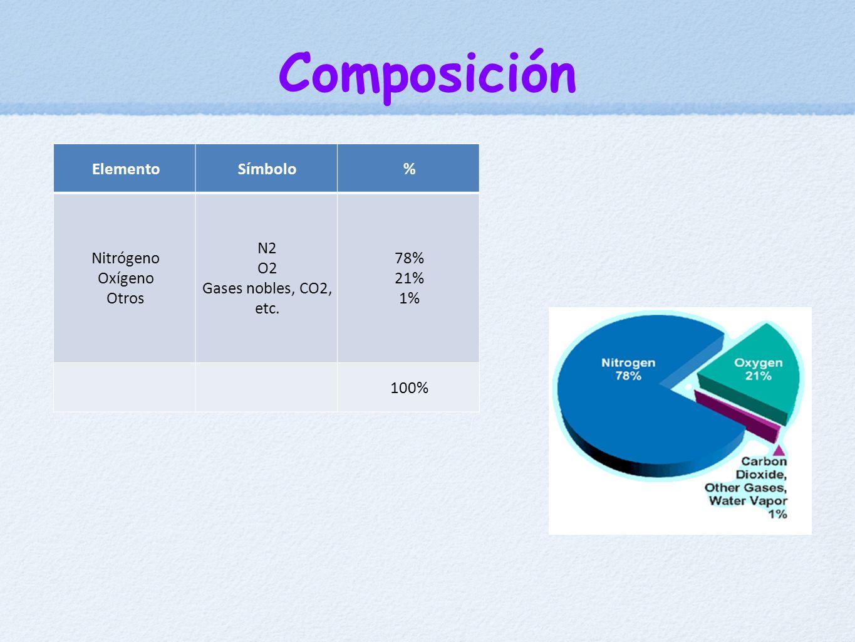 Composición ElementoSímbolo% Nitrógeno Oxígeno Otros N2 O2 Gases nobles, CO2, etc. 78% 21% 1% 100%