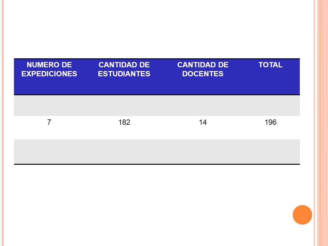 NUMERO DE EXPEDICIONES CANTIDAD DE ESTUDIANTES CANTIDAD DE DOCENTES TOTAL 718214196