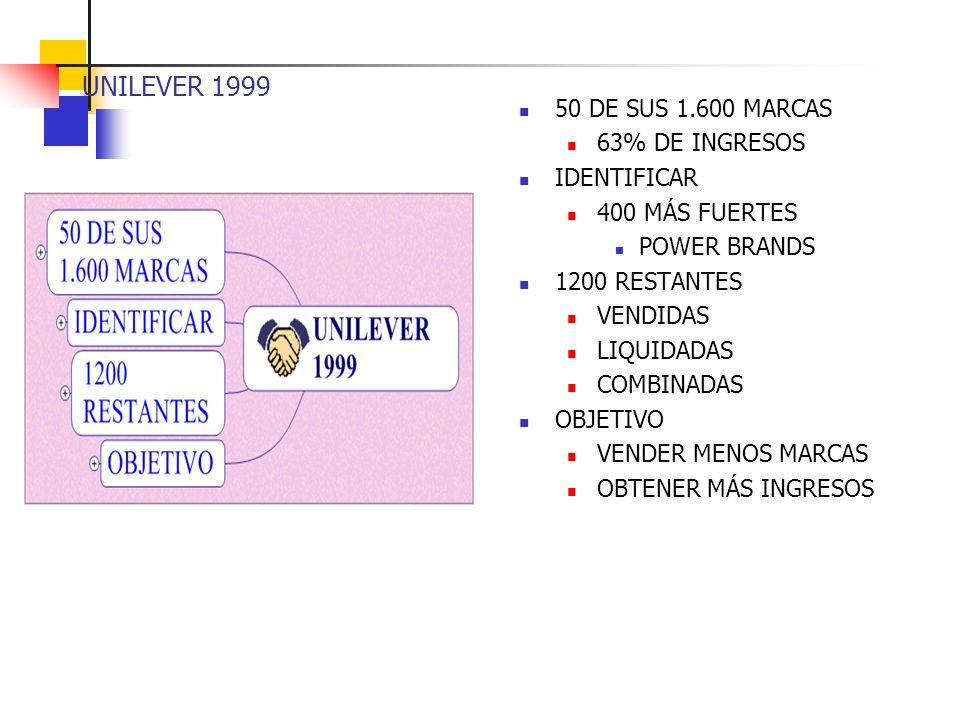 UNILEVER 1999 50 DE SUS 1.600 MARCAS 63% DE INGRESOS IDENTIFICAR 400 MÁS FUERTES POWER BRANDS 1200 RESTANTES VENDIDAS LIQUIDADAS COMBINADAS OBJETIVO VENDER MENOS MARCAS OBTENER MÁS INGRESOS