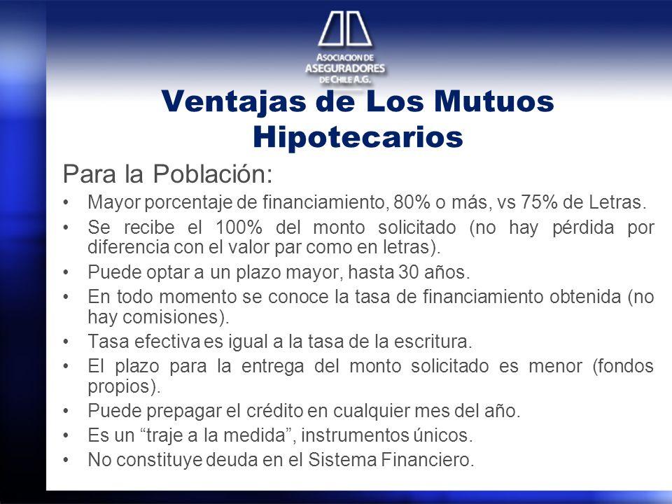 Ventajas de Los Mutuos Hipotecarios Para la Población: Mayor porcentaje de financiamiento, 80% o más, vs 75% de Letras. Se recibe el 100% del monto so