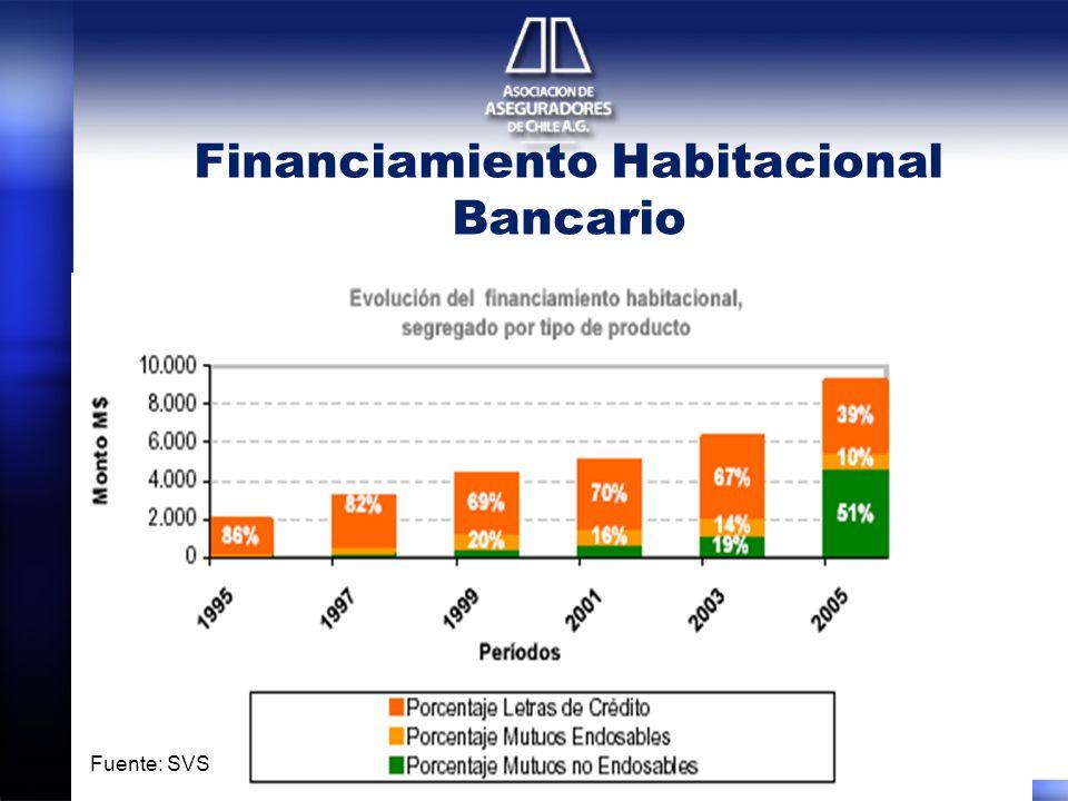 Financiamiento Habitacional Bancario Fuente: SVS
