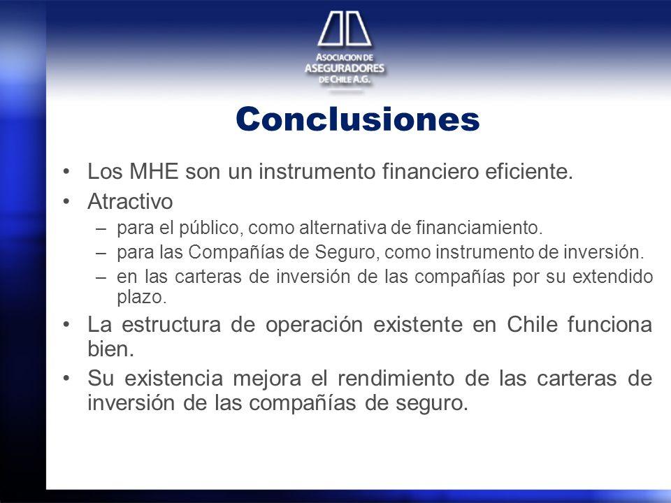 Conclusiones Los MHE son un instrumento financiero eficiente. Atractivo –para el público, como alternativa de financiamiento. –para las Compañías de S