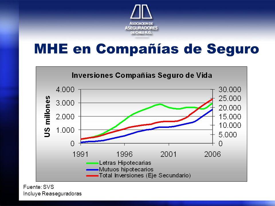 MHE en Compañías de Seguro Fuente: SVS Incluye Reaseguradoras