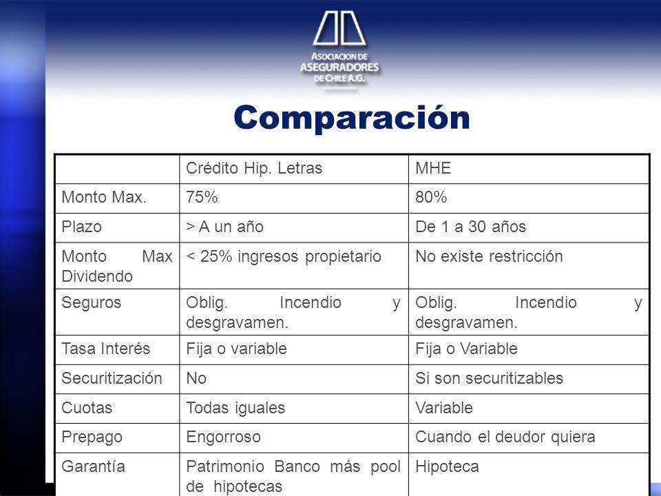 Comparación Crédito Hip. LetrasMHE Monto Max.75%80% Plazo> A un añoDe 1 a 30 años Monto Max Dividendo < 25% ingresos propietarioNo existe restricción