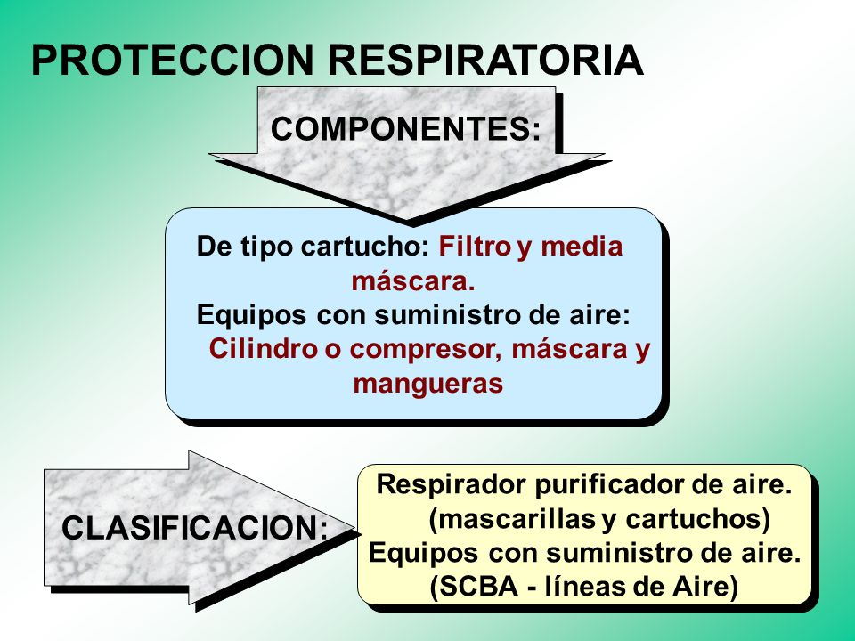 PROTECCION DE LA CABEZA 1. Mantener alejado de fuentes de calor. 2. No dar otros usos diferentes. 3. Limpieza periódica. 4. Cambiar la suspensión por