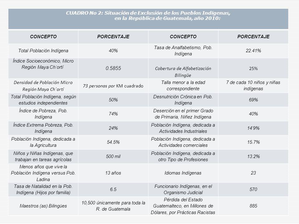 CONGRESO INTERNACIONAL SOBRE GESTIÓN ECONÓMICA Y DESARROLLO. II DESARROLLO LOCAL CUADRO No 1: Indicadores de Desnutrición en Guatemala, Según Nivel Ed