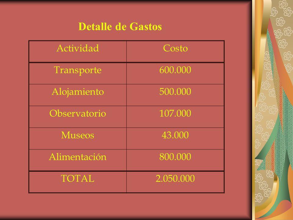 Detalle de Gastos ActividadCosto Transporte600.000 Alojamiento500.000 Observatorio107.000 Museos43.000 Alimentación800.000 TOTAL2.050.000