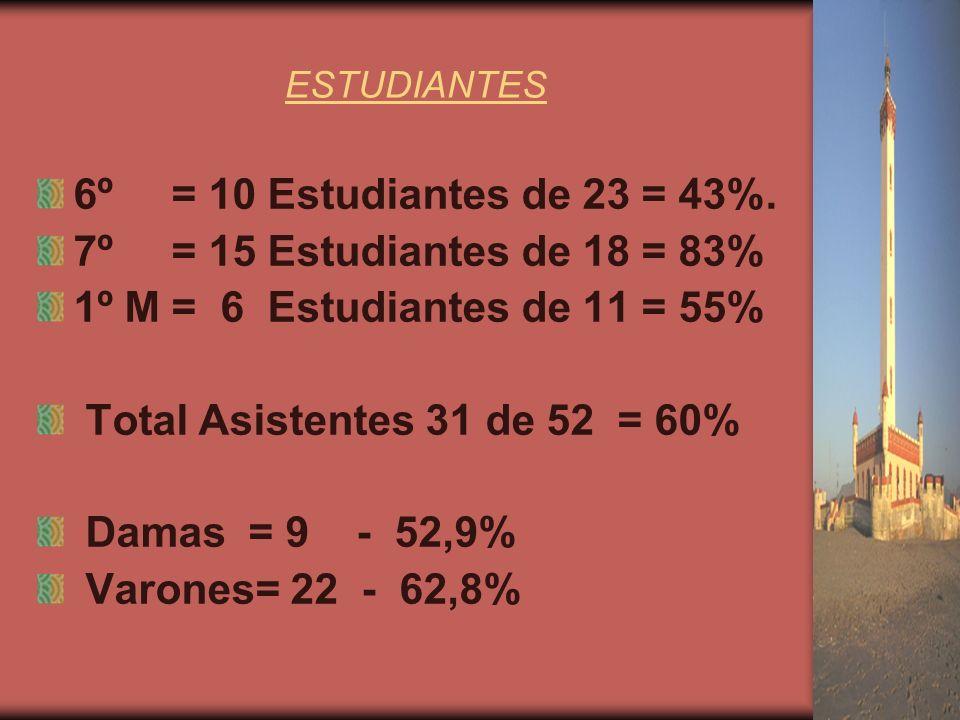 ESTUDIANTES 6º = 10 Estudiantes de 23 = 43%.