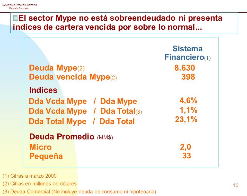 Subgerencia Desarrollo Comercial Pequeña Empresa 10 3El sector Mype no está sobreendeudado ni presenta índices de cartera vencida por sobre lo normal...