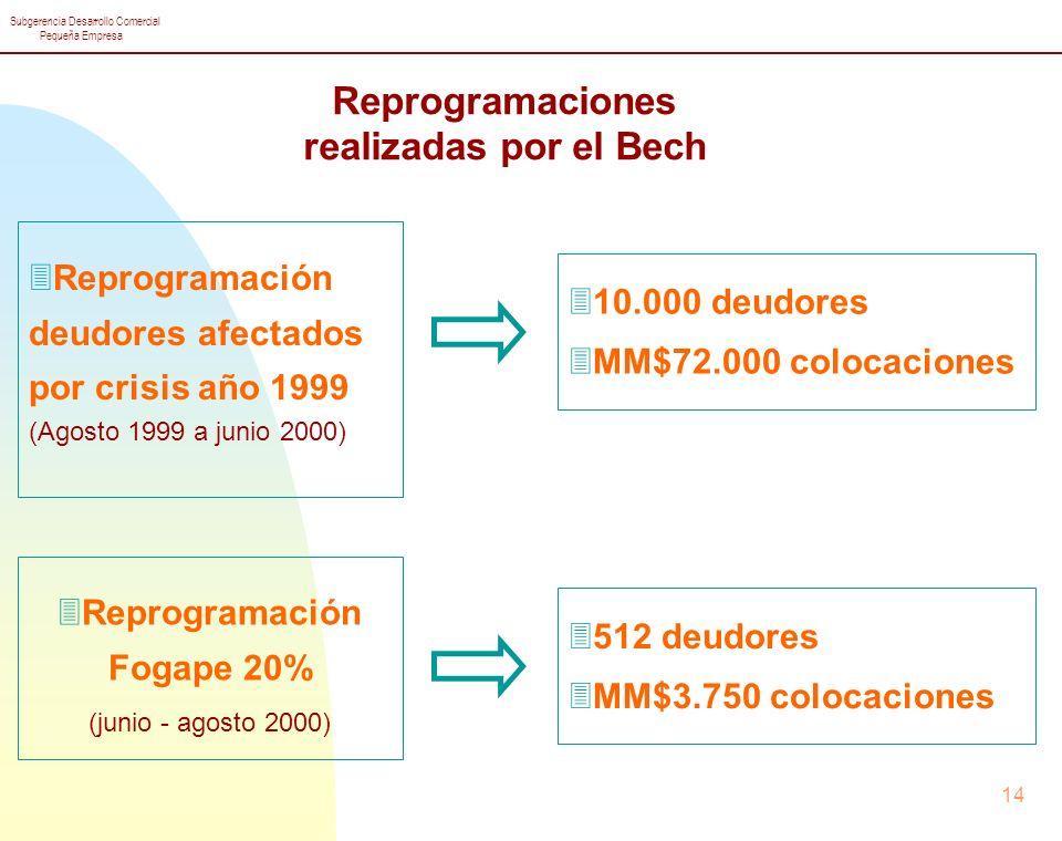 Subgerencia Desarrollo Comercial Pequeña Empresa 14 Reprogramaciones realizadas por el Bech 3Reprogramación deudores afectados por crisis año 1999 (Agosto 1999 a junio 2000) 310.000 deudores 3MM$72.000 colocaciones 3Reprogramación Fogape 20% (junio - agosto 2000) 3512 deudores 3MM$3.750 colocaciones