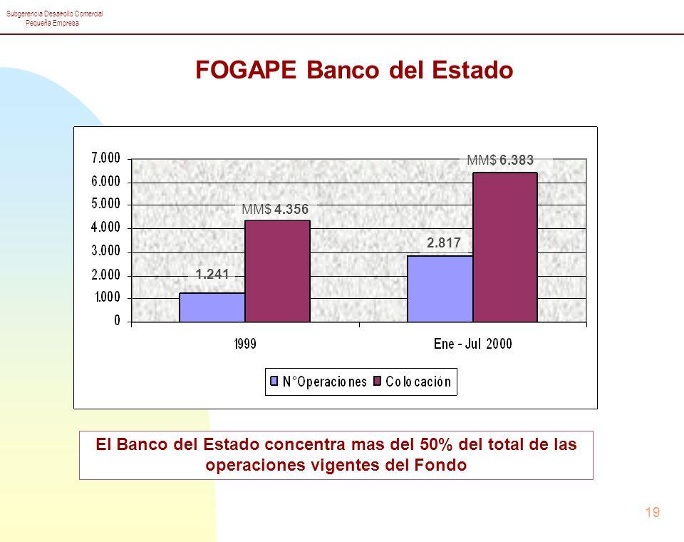 Subgerencia Desarrollo Comercial Pequeña Empresa 19 1.241 MM$ 4.356 2.817 MM$ 6.383 FOGAPE Banco del Estado El Banco del Estado concentra mas del 50% del total de las operaciones vigentes del Fondo