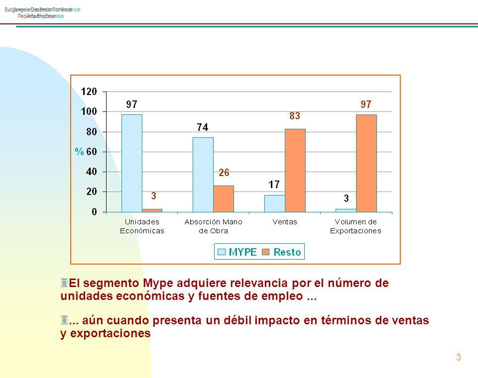 Subgerencia Desarrollo Comercial Pequeña Empresa 3 Subgerencia Desarrollo Comercial Pequeña Empresa 3El segmento Mype adquiere relevancia por el número de unidades económicas y fuentes de empleo...