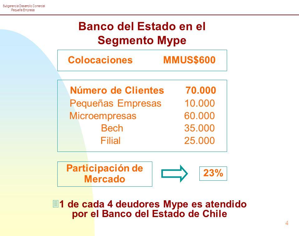 Subgerencia Desarrollo Comercial Pequeña Empresa 15 3Filial Banestado Microempresas 3Banco del Estado de Chile BECH apoya al Segmento MYPE