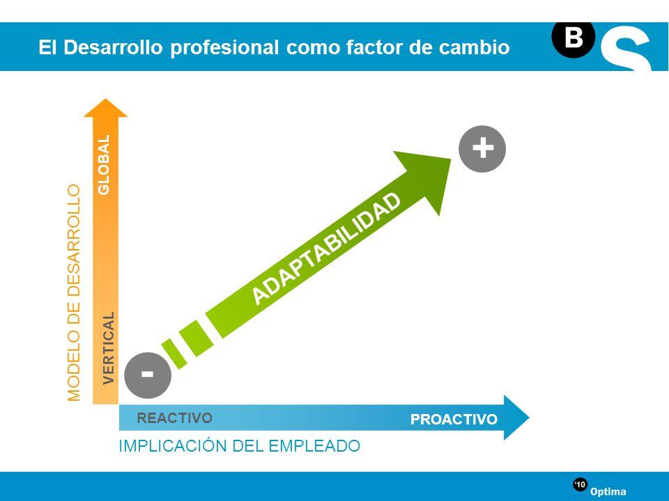 REACTIVO PROACTIVO IMPLICACIÓN DEL EMPLEADO ADAPTABILIDAD + VERTICAL GLOBAL MODELO DE DESARROLLO - El Desarrollo profesional como factor de cambio