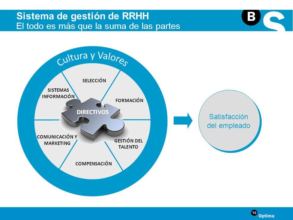 Sistema de gestión de RRHH El todo es más que la suma de las partes Satisfacción del empleado DIRECTIVOS SISTEMAS INFORMACIÓN FORMACIÓN SELECCIÓN COMP