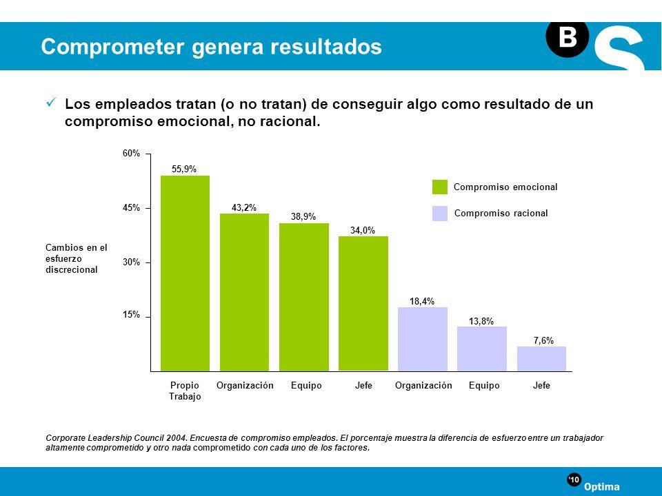 Cambios en el esfuerzo discrecional Propio Trabajo OrganizaciónEquipoJefeOrganizaciónEquipoJefe 60% 30% 55,9% 43,2% 38,9% 34,0% 18,4% 13,8% 7,6% 45% 1