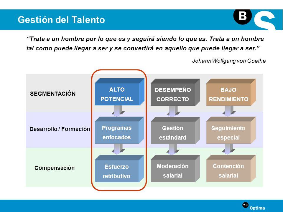 Gestión del Talento Desarrollo / Formación Compensación SEGMENTACIÓN Esfuerzo retributivo Moderación salarial Programas enfocados ALTO POTENCIAL Gesti