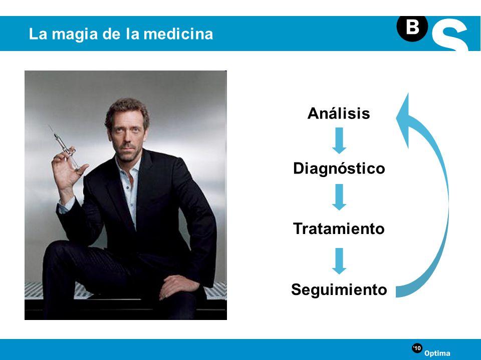 La magia de la medicina Análisis Diagnóstico Tratamiento Seguimiento