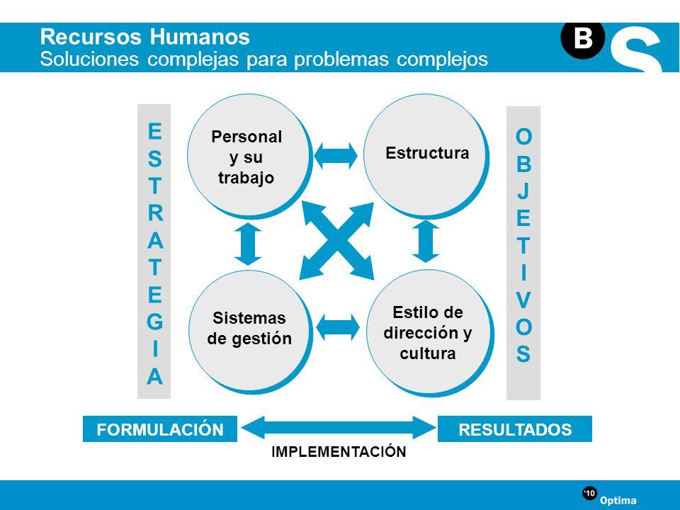 Personal y su trabajo ESTRATEGIAESTRATEGIA Sistemas de gestión Estilo de dirección y cultura Estructura OBJETIVOSOBJETIVOS FORMULACIÓN RESULTADOS IMPL