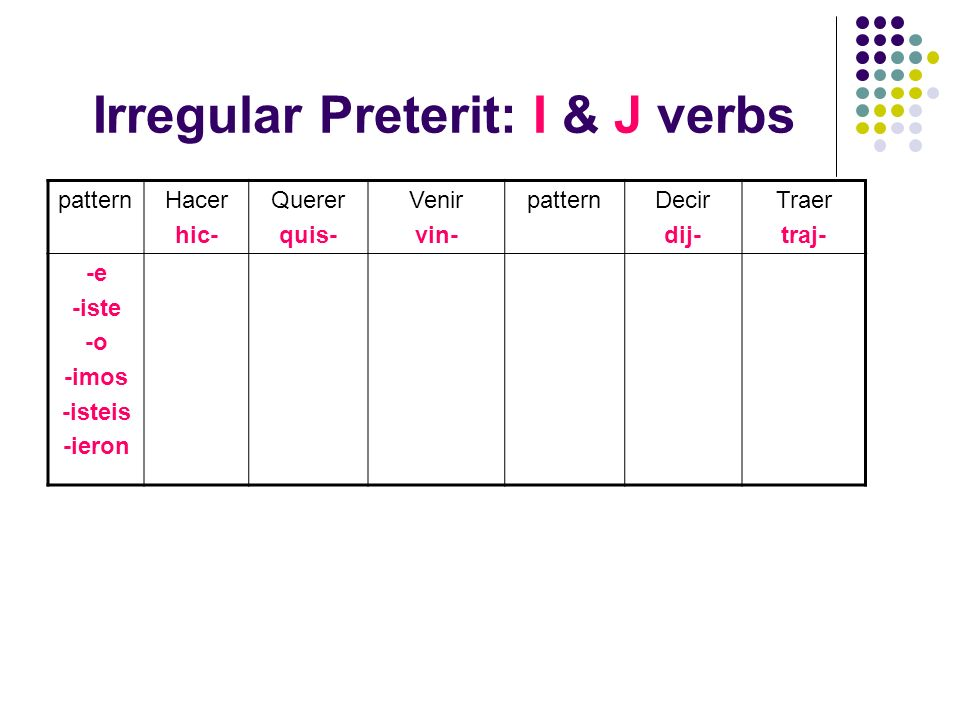 Irregular Preterit: I & J verbs patternHacer hic- Querer quis- Venir vin- patternDecir dij- Traer traj- -e -iste -o -imos -isteis -ieron