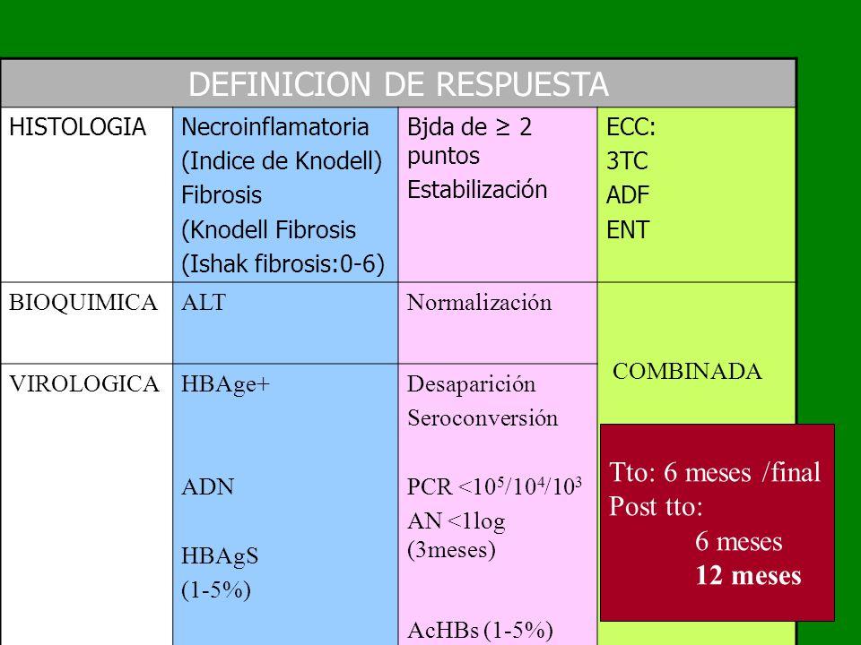 DEFINICION DE RESPUESTA HISTOLOGIANecroinflamatoria (Indice de Knodell) Fibrosis (Knodell Fibrosis (Ishak fibrosis:0-6) Bjda de 2 puntos Estabilizació