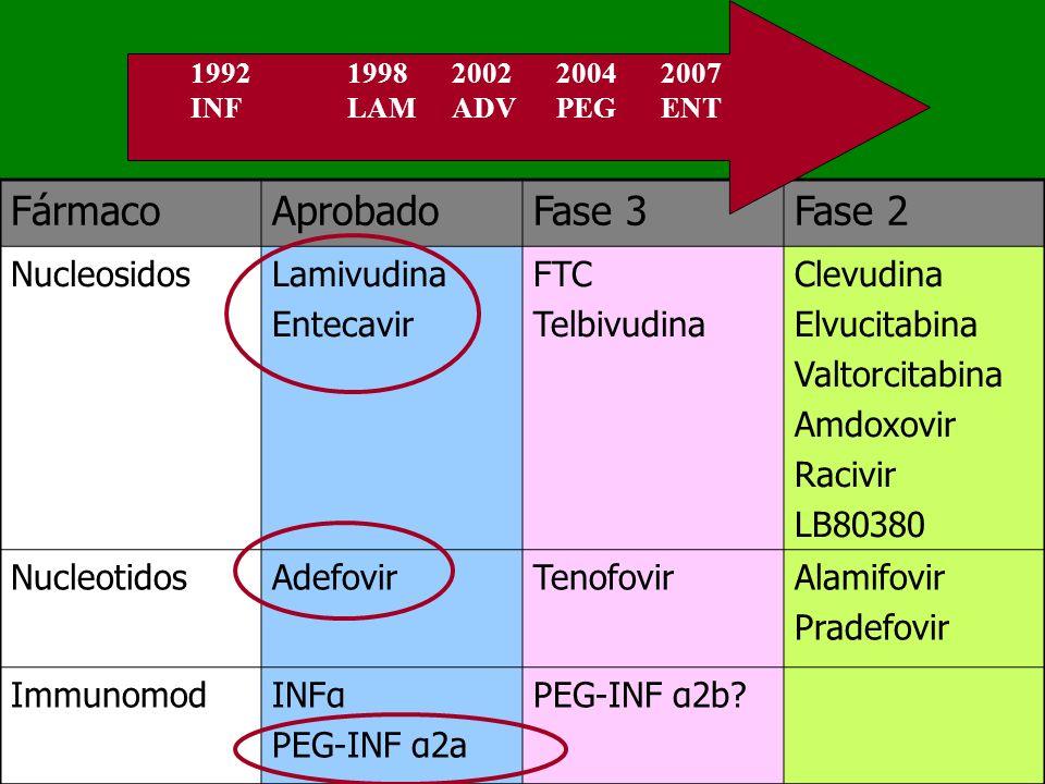 FármacoAprobadoFase 3Fase 2 NucleosidosLamivudina Entecavir FTC Telbivudina Clevudina Elvucitabina Valtorcitabina Amdoxovir Racivir LB80380 Nucleotido