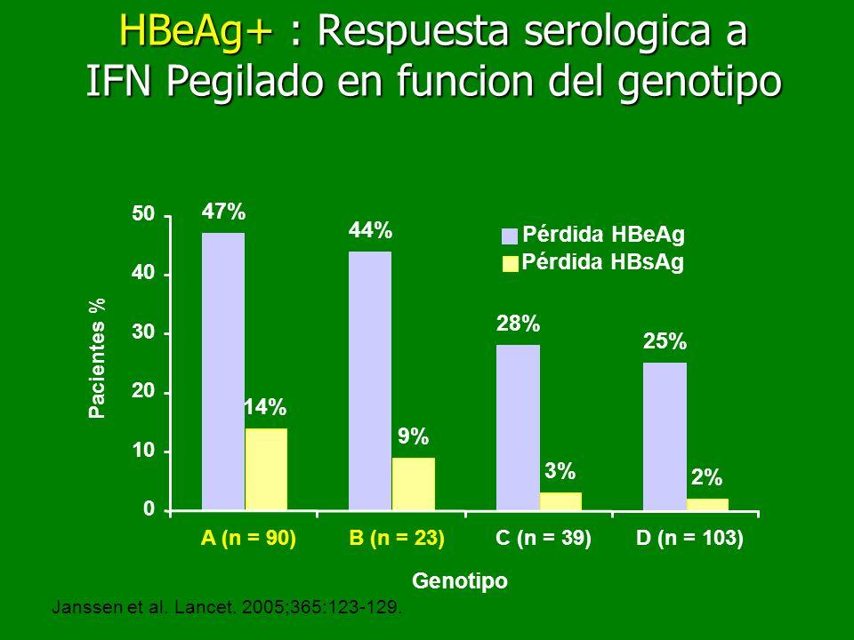 HBeAg+ : Respuesta serologica a IFN Pegilado en funcion del genotipo Janssen et al. Lancet. 2005;365:123-129. Pacientes % 25% 28% 47% 44% 2% 3% 14% 9%