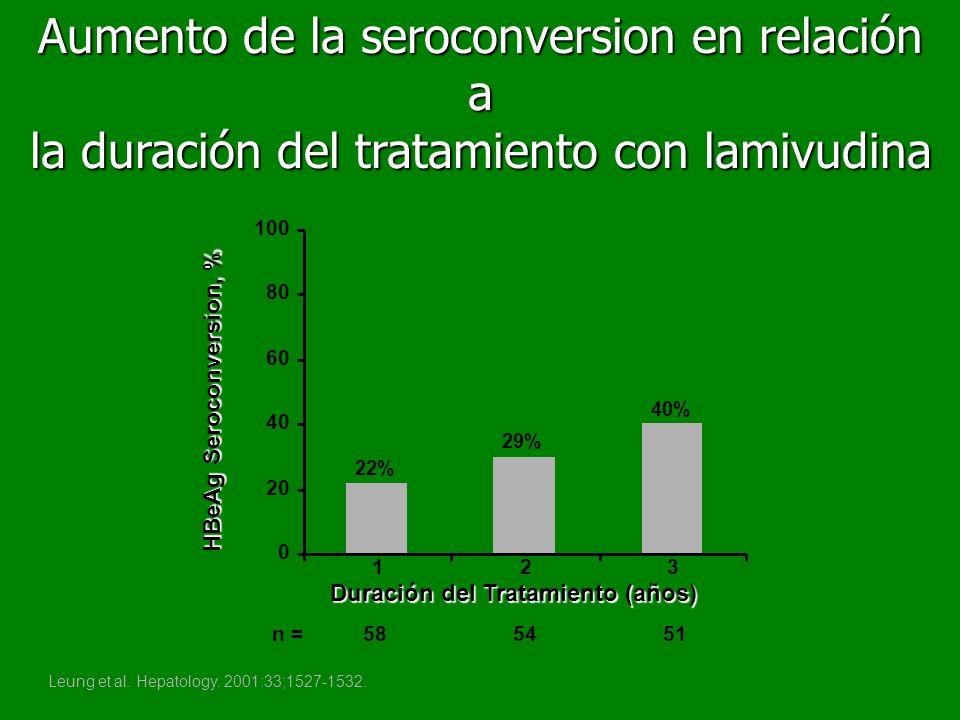 Leung et al. Hepatology. 2001:33;1527-1532. 22% 29% 40% 0 20 40 60 80 100 123 Duración del Tratamiento (años) HBeAg Seroconversion, % n = 58 54 51 Aum