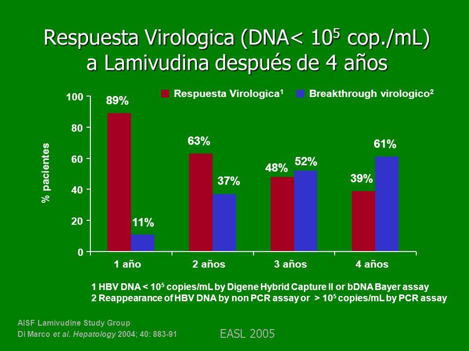 Respuesta Virologica (DNA< 10 5 cop./mL) a Lamivudina después de 4 años % pacientes AISF Lamivudine Study Group Di Marco et al. Hepatology 2004; 40: 8