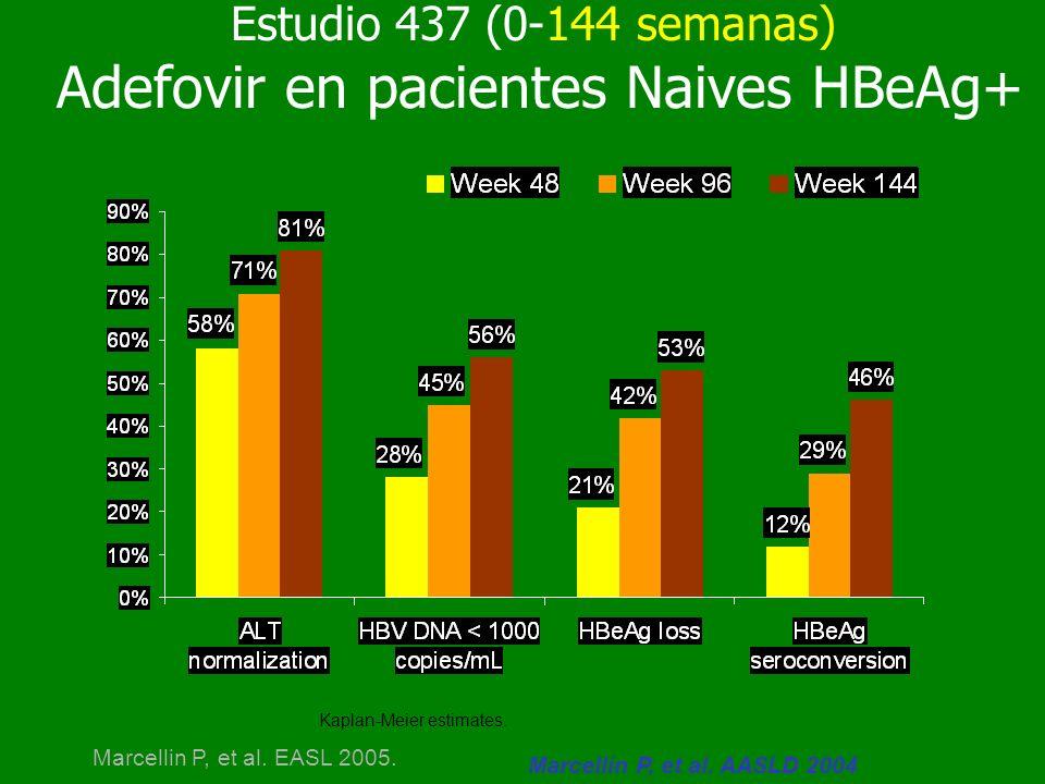 Estudio 437 (0-144 semanas) Adefovir en pacientes Naives HBeAg+ Kaplan-Meier estimates. Marcellin P, et al. AASLD 2004 Marcellin P, et al. EASL 2005.