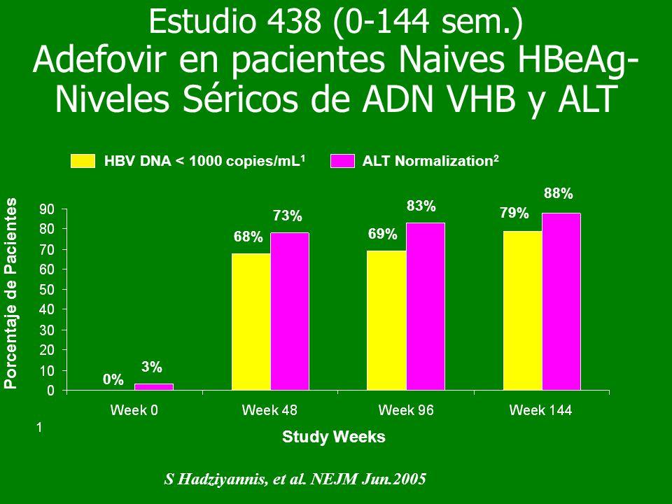 Porcentaje de Pacientes Study Weeks 68% 69% 79% HBV DNA < 1000 copies/mL 1 ALT Normalization 2 0% 3% 73% 83% 88% 1 Estudio 438 (0-144 sem.) Adefovir e