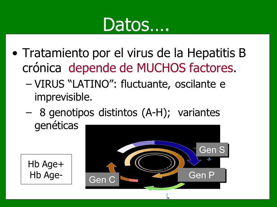 Datos…. Tratamiento por el virus de la Hepatitis B crónica depende de MUCHOS factores. –VIRUS LATINO: fluctuante, oscilante e imprevisible. –8 genotip