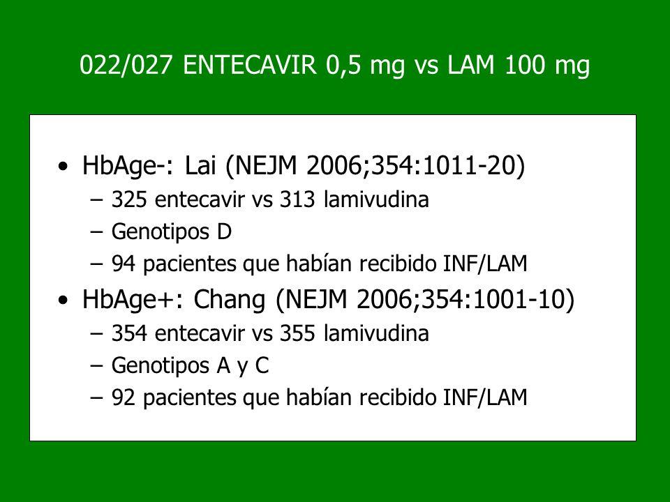 022/027 ENTECAVIR 0,5 mg vs LAM 100 mg HbAge-: Lai (NEJM 2006;354:1011-20) –325 entecavir vs 313 lamivudina –Genotipos D –94 pacientes que habían reci