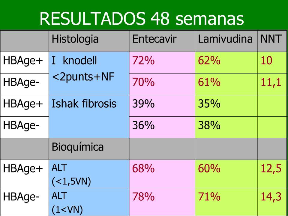 RESULTADOS 48 semanas HistologiaEntecavirLamivudinaNNT HBAge+I knodell <2punts+NF 72%62%10 HBAge-70%61%11,1 HBAge+Ishak fibrosis39%35% HBAge-36%38% Bi