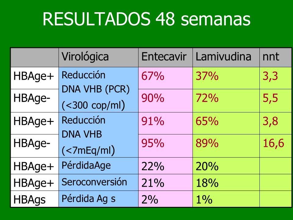 RESULTADOS 48 semanas VirológicaEntecavirLamivudinannt HBAge+ Reducción DNA VHB (PCR) (<300 cop/ml ) 67%37%3,3 HBAge-90%72%5,5 HBAge+ Reducción DNA VH