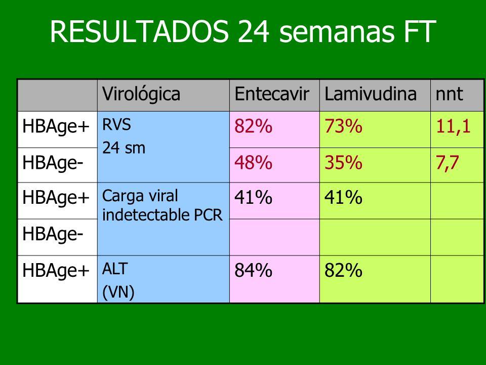 RESULTADOS 24 semanas FT VirológicaEntecavirLamivudinannt HBAge+ RVS 24 sm 82%73%11,1 HBAge-48%35%7,7 HBAge+ Carga viral indetectable PCR 41% HBAge- H