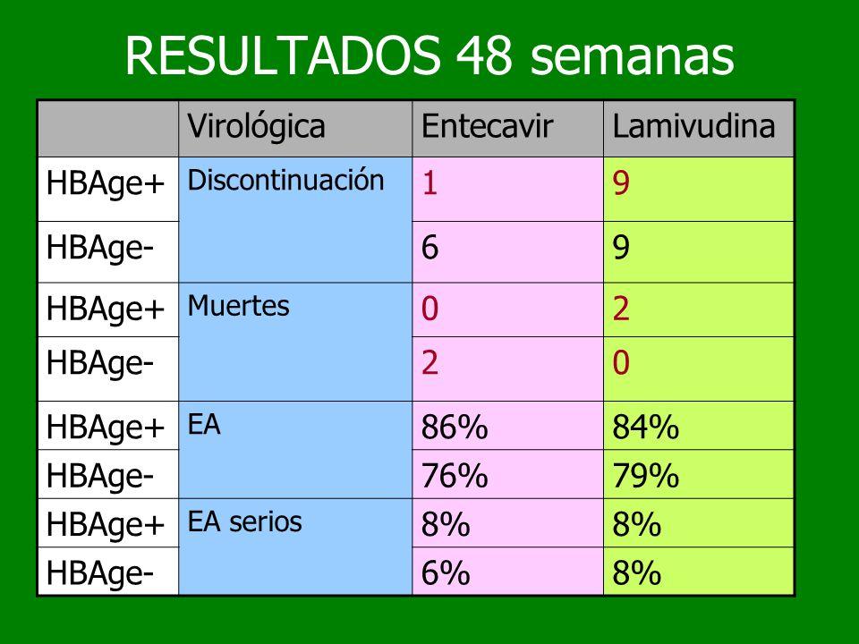 RESULTADOS 48 semanas VirológicaEntecavirLamivudina HBAge+ Discontinuación 19 HBAge-69 HBAge+ Muertes 02 HBAge-20 HBAge+ EA 86%84% HBAge-76%79% HBAge+