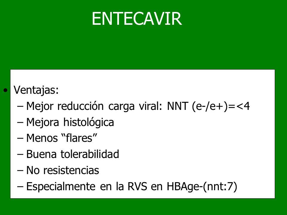 ENTECAVIR Ventajas: –Mejor reducción carga viral: NNT (e-/e+)=<4 –Mejora histológica –Menos flares –Buena tolerabilidad –No resistencias –Especialment