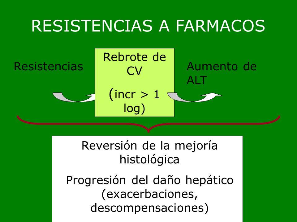 RESISTENCIAS A FARMACOS Resistencias Rebrote de CV ( incr > 1 log) Aumento de ALT Reversión de la mejoría histológica Progresión del daño hepático (ex