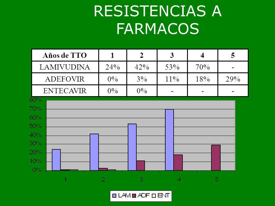 RESISTENCIAS A FARMACOS - 18% 70% 4 0% 3% 42% 2 - 11% 53% 3 -0%ENTECAVIR 29% - 5 0% 24% 1 ADEFOVIR Años de TTO LAMIVUDINA
