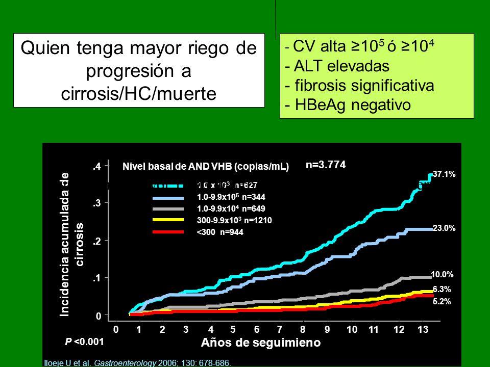 PEG-INF Tto limitado: 48sm HBAge+, Jovenes, ALT altas y genotipo A y B: – 24 semanas y dosis más bajas Múltiples efectos adversos/alto coste/subcutánea No indicado en.