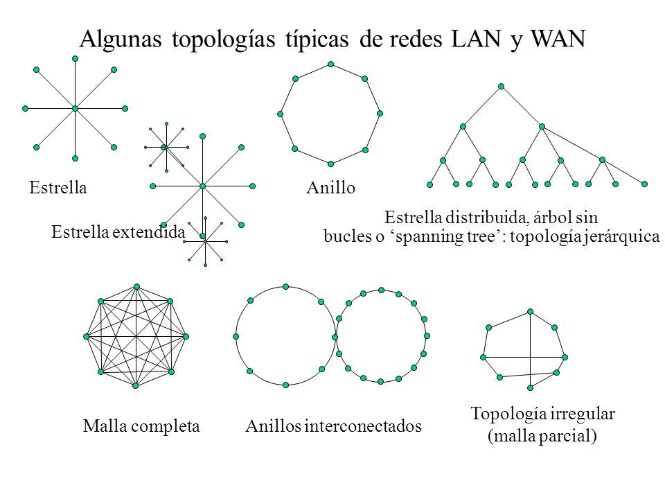Clasificación de las redes por su tecnología TipoBroadcastEnlaces punto a punto CaracterísticasLa información se envía a todos los nodos de la red, au
